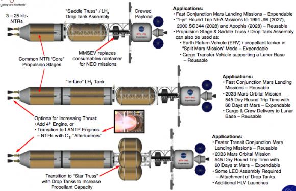 Ved brug af modulære komponenter, kunne et NTP rumskib tilpasses mange forskellige missioner. Credit: NASA