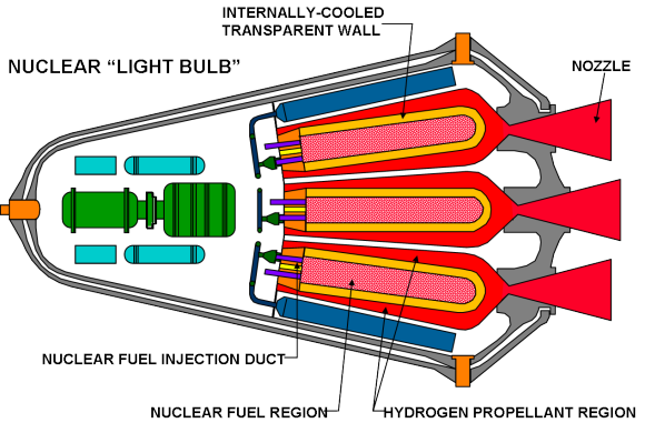 Lukket gasreaktor (aka. Lightbulb) gas core nuclear-thermal rocket engine. Credit: NASA